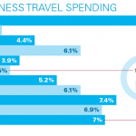 Business travel spend through 2021