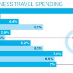 Business travel spend through 2021