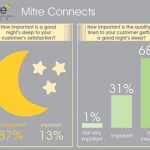 Mitre survey: UK hoteliers awake to challenges of providing a good night's sleep